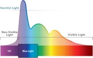 Blue-Light-Graph_Enhanced